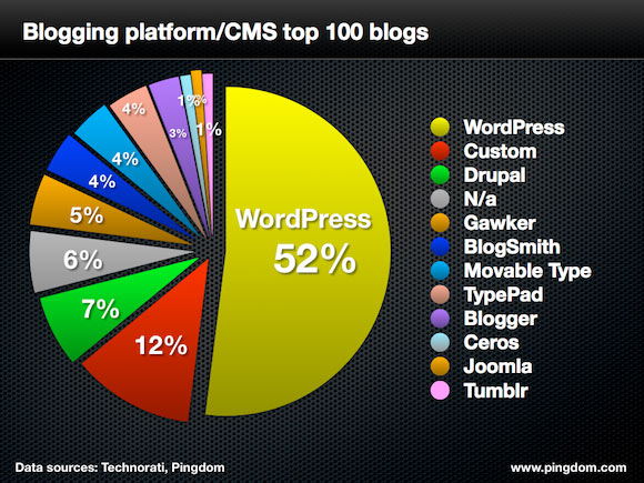 pingdom-cms-top-100-blogs-580